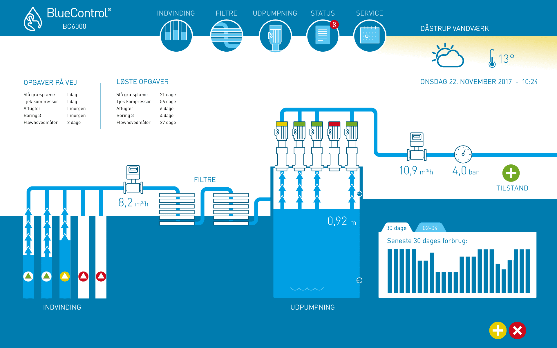 bluecontrol